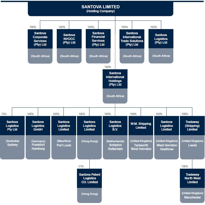 Corporate_Structure